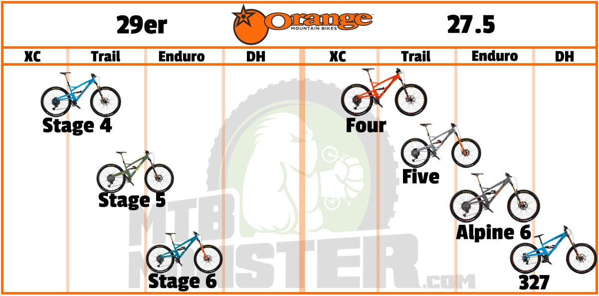 Which Orange Bike is best for me