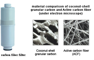 iontech-coconut-and-carbon-fiber-filters-pic.jpg