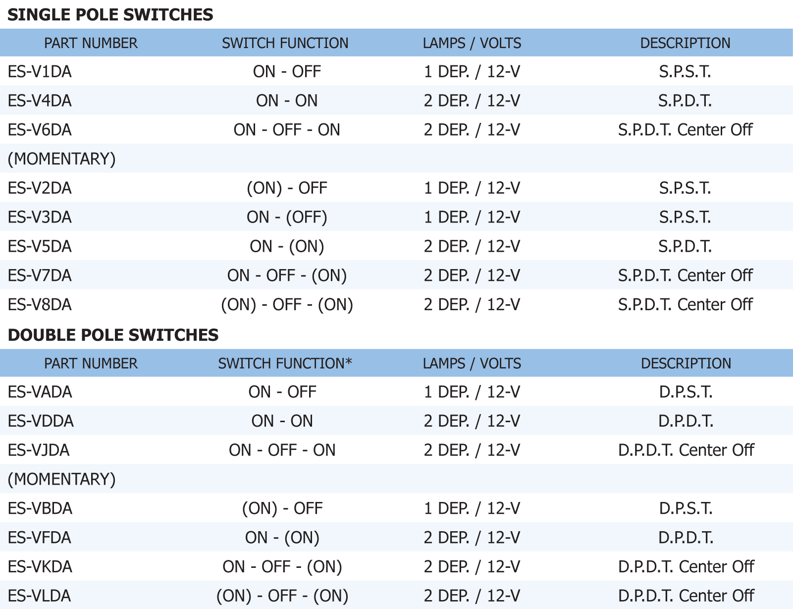 Contura Double Pole Momentary Switch Doublepolesinglethrow D Doublepoledoublethrow Explanation See Table