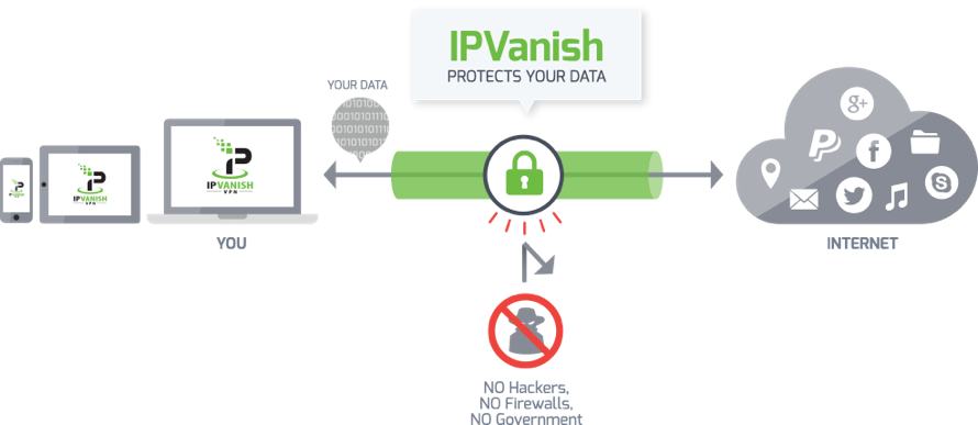 Ip Vanish VPN  Box Only