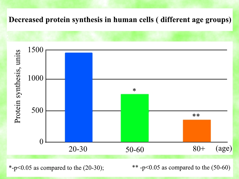 More About Peptides: Natural Peptide Bioregulators