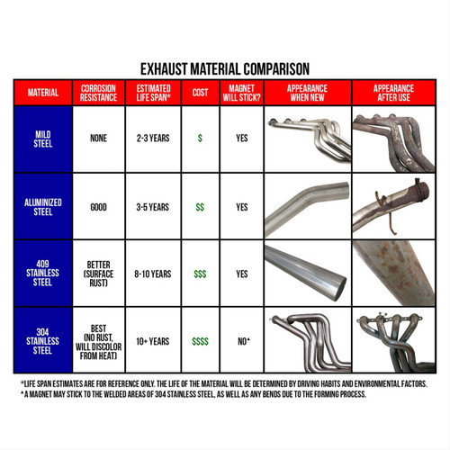 Flowmaster American Thunder Exhaust Systems 17312