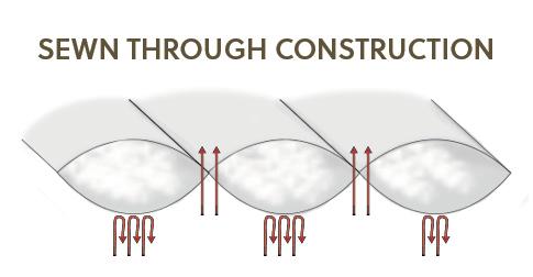 Sewn Through Construction