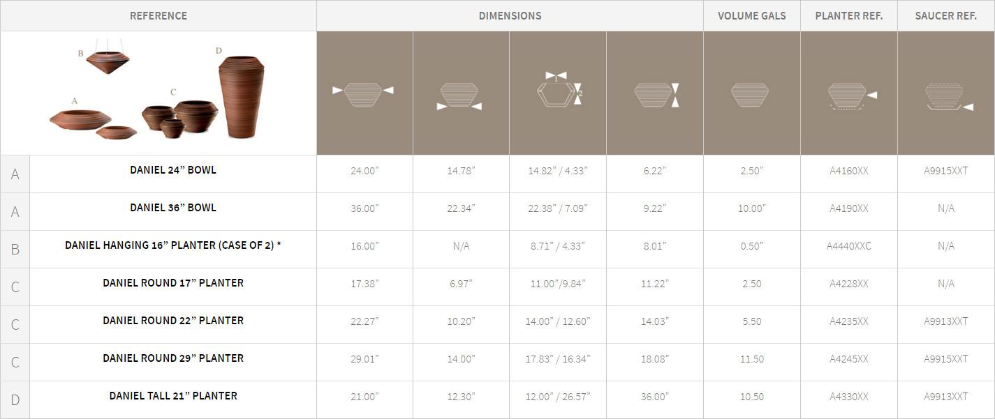 Dainel Bowl Planters Detail Chart