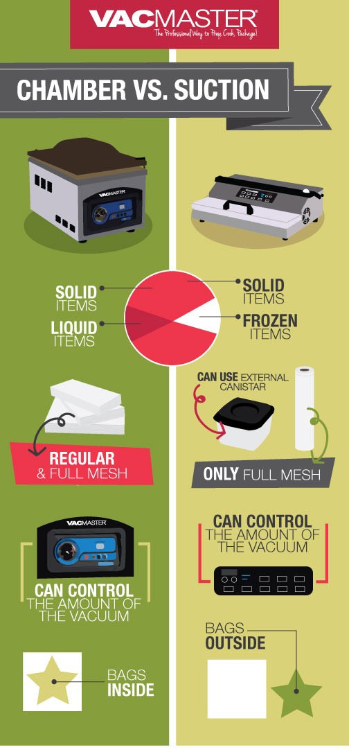 Chamber vs Suction Vacuum Sealer image