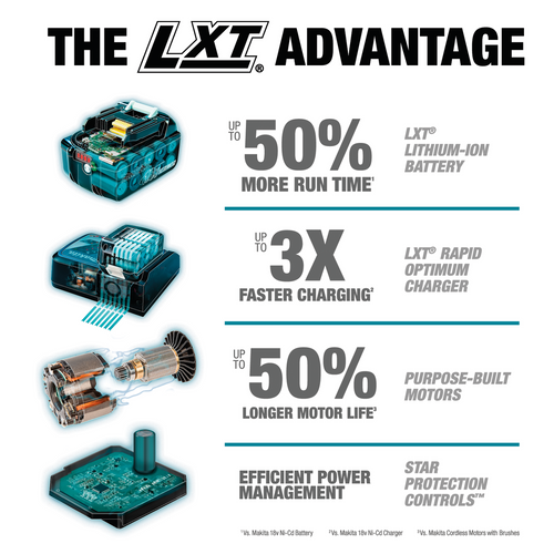 The LXT Advantage