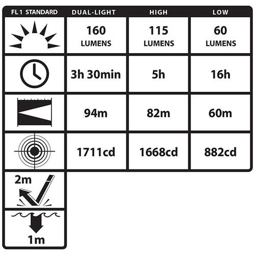 XPP-5454G Intrinsically Safe Multi-Function Dual-Light Headlamp
