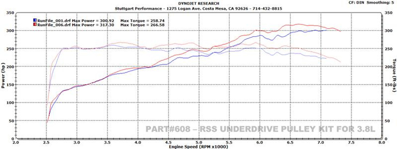 The RSS Harmonically Damped Underdrive Pulley is made from 6061-T6 aluminum Offers improved HP & TQ by reducing drag from the power steering pump, A/C, water pump and alternator A must for any street or track enthusiast Works on 997 3.8L Porsche models Installation tool (wrench) included Dyno Image shows HP & TQ gain on 2005 997.1 Carrera S: Baseline Dyno Run Mods: OEM Crank Pulley, OEM Software, Cargraphic Headers, Hi flow 200 Cell Cats, and Medium Sound Cargraphic Sport Mufflers Modified Dyno Run: Added RSS Pulley (Part #608) to baseline car with existing mods: +16 HP / +8 ft lbs TQ  MADE IN USA. We recommend using the appropriate length belt RSS # 6PK which can also be purchased on our website.