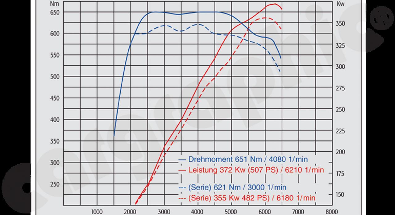 Cargraphic 997TT / S / GT2 Super Sound Exhaust