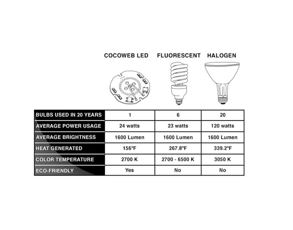 cocoweb barn light led chart