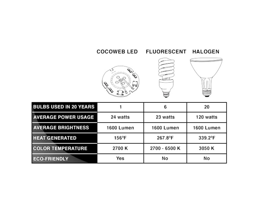 cocoweb barn light led chart