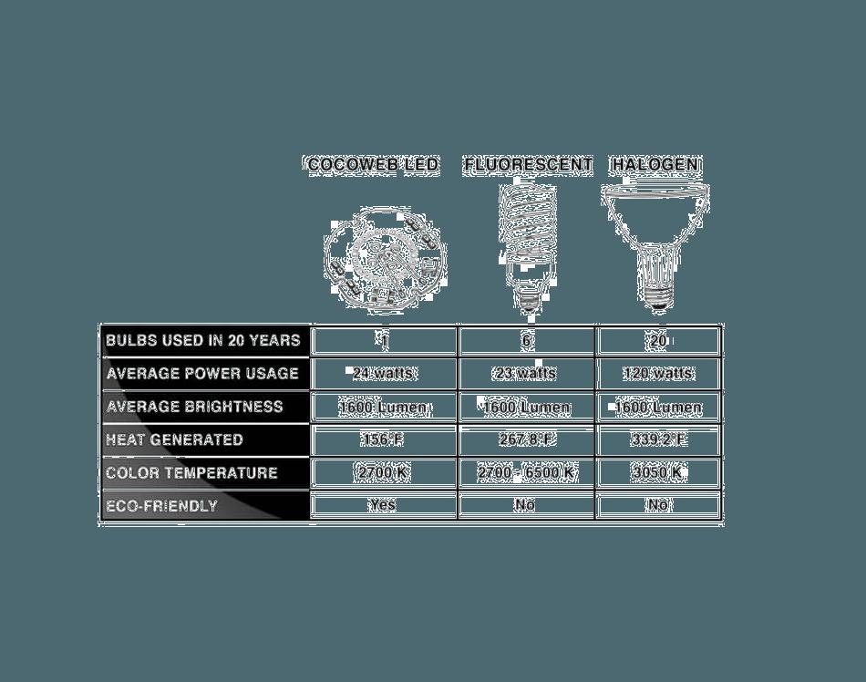 barn light led chart for pendant lighting