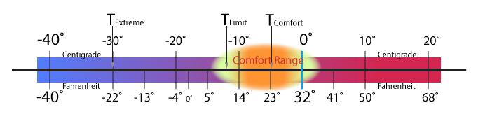 yeti-30-temp-gauge-05-to-30c.png