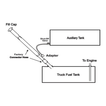 Connect Your In Bed Auxiliary Fuel Tank To Your Filler