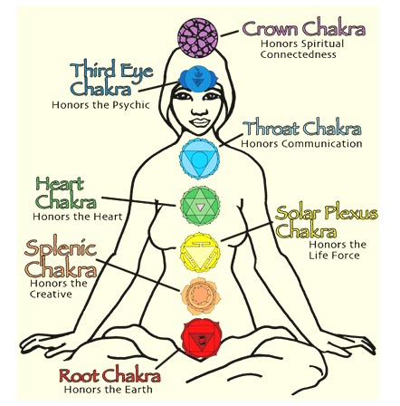 Solar Plexus Chakra products - lots of info about Chakras – Free Shipping over $60.