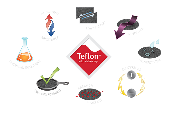 Properties of Teflon Coatings
