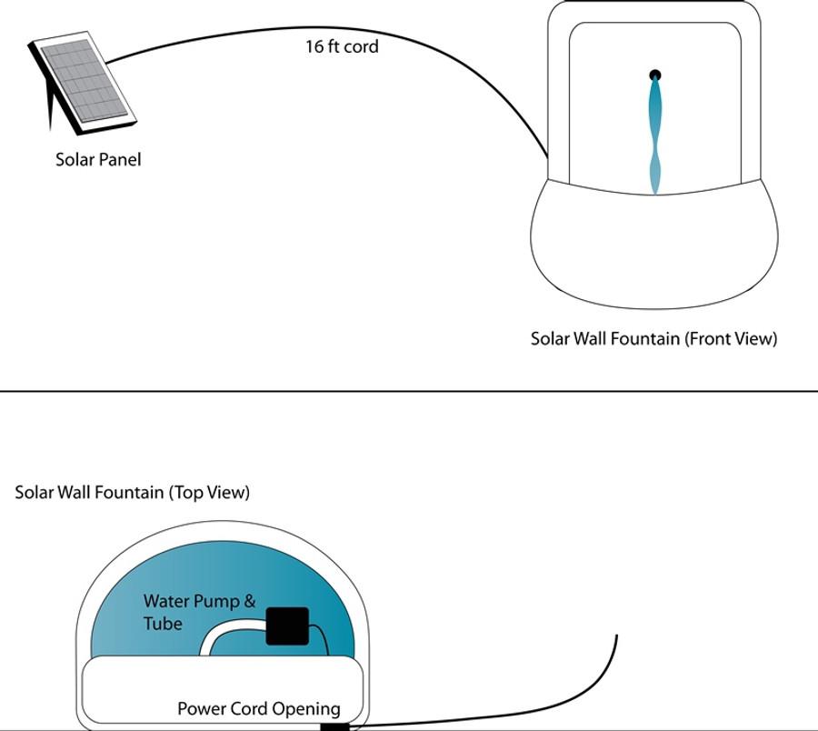 Solar-on-Demand Diagram