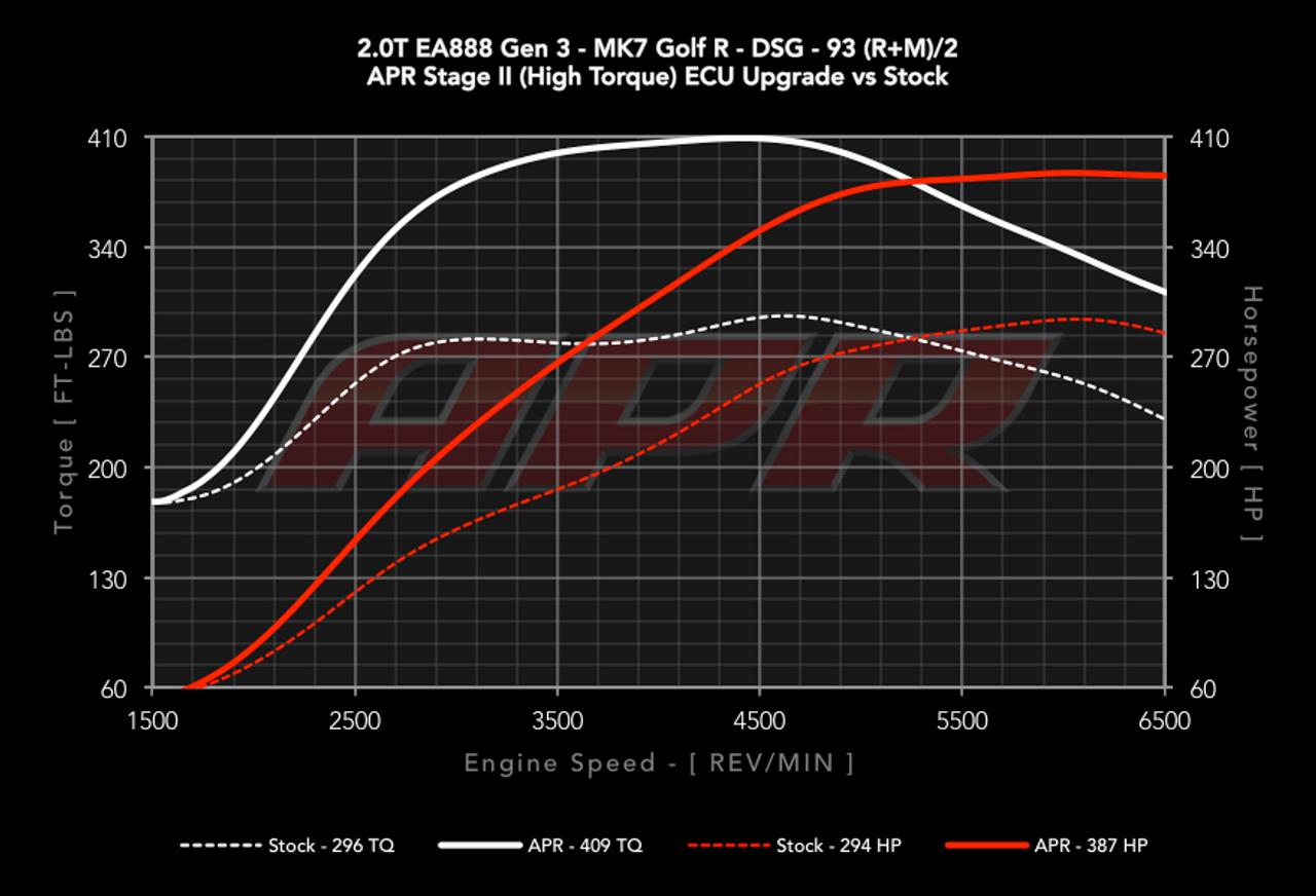 APR High Output 2.0 TSI/TFSI Gen3 ECU Upgrade for the MQB Platform (APR-2.0 TFSI-Gen3)