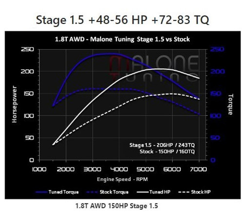 Malone Stage 1.5 Tune for 1.8T