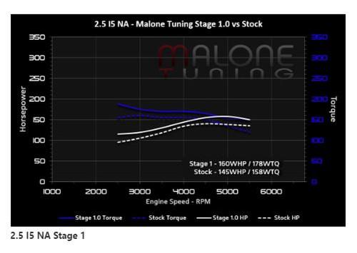 Malone Stage 1 Tune for 2.5L