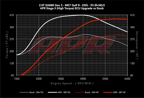 APR High Output 2.0 TSI/TFSI Gen3 ECU Upgrade for the MQB Platform (APR-2.0 TFSI-Gen3)