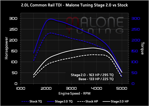 Malone CR TDI - Stage 2 Tune - Golf/Jetta/New Beetle/Passat