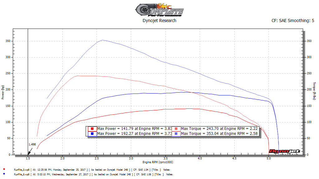 cr170-dyno-stock-v.s.-jr-stage-3.png