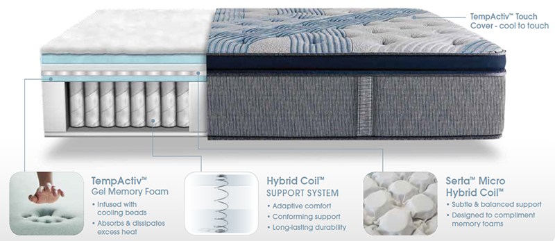 iComfort Blue Fusion 5000 Layer Breakdown