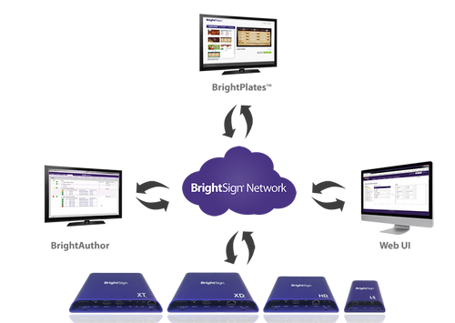 BrightSign Network Subscriptions