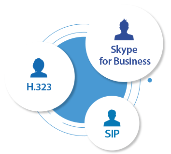 Skype for Business, H.323, and SIP Support