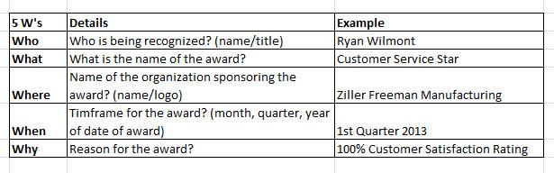 The 5ws of Custom Service Award Wording