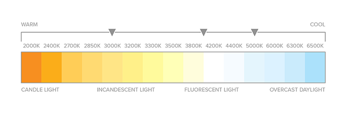 tleds-color-temp-chart.png