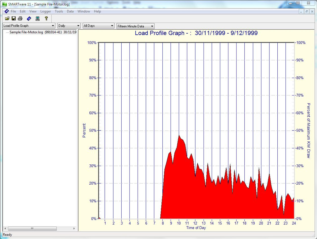 Dent Instruments SMARTlogger Time of Use load data.
