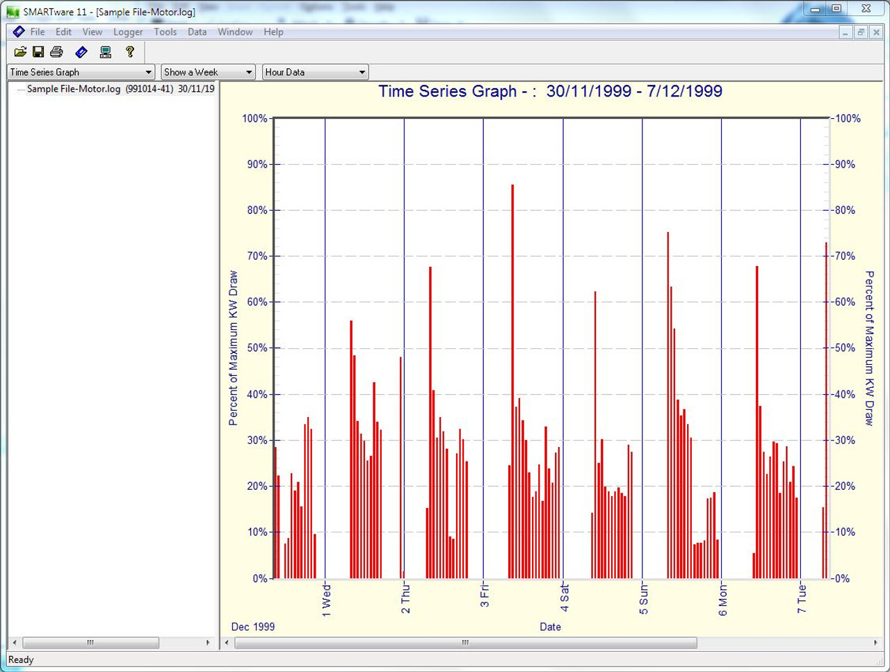 Dent Instruments SMARTlogger Time of Use graph data.
