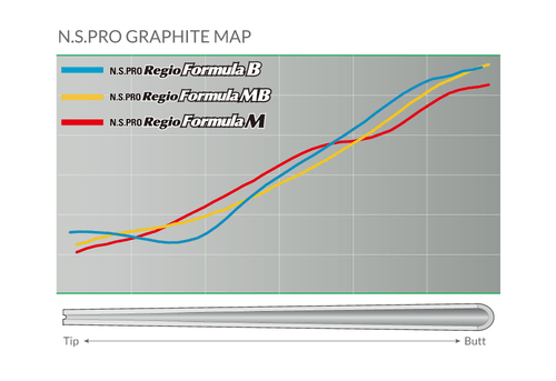 Nippon N.S. Pro Regio Formula MB Driver Shafts - NXFIT INSTALLED Graphite