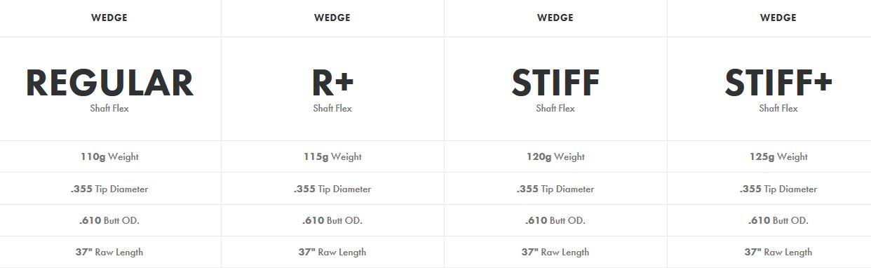 kbs-610-wedge-shafts-spec-sheet.jpg