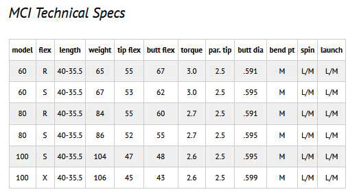 MCI Graphite Iron Shafts Spec Sheet by Fujikura