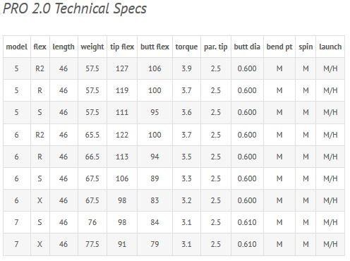 pro 2.0 shaft specs by fujikura