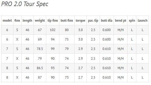Pro 2.0 Tour Spec Shaft Specs by Fujikura