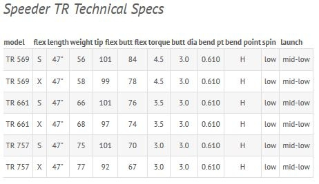 Speeder TR Shaft Spec Sheet Fujikura