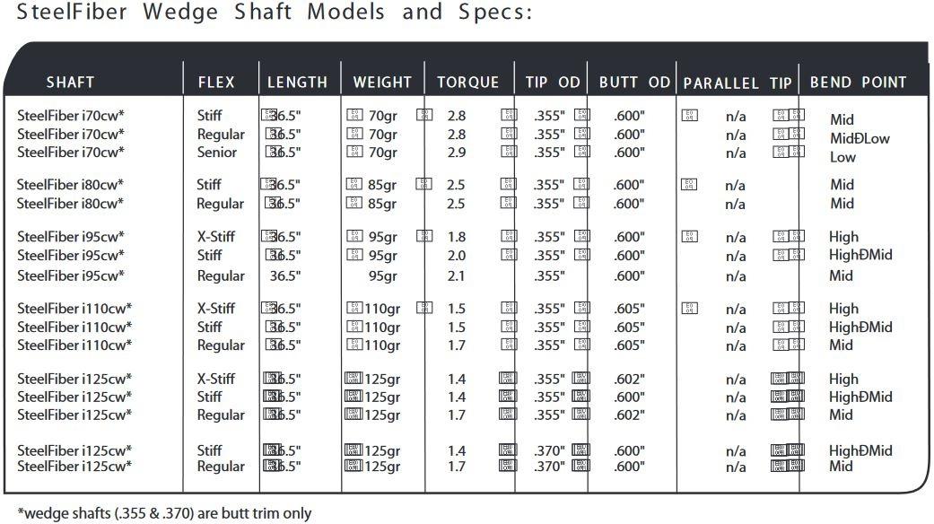 steelfiber-wedge-shafts-specs