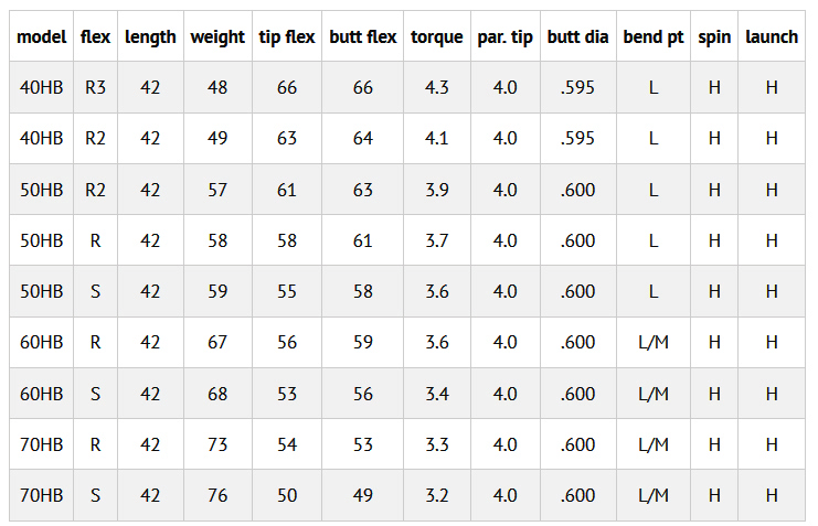 Vista Pro Hybrid Shafts Spec Sheet by Fujikura