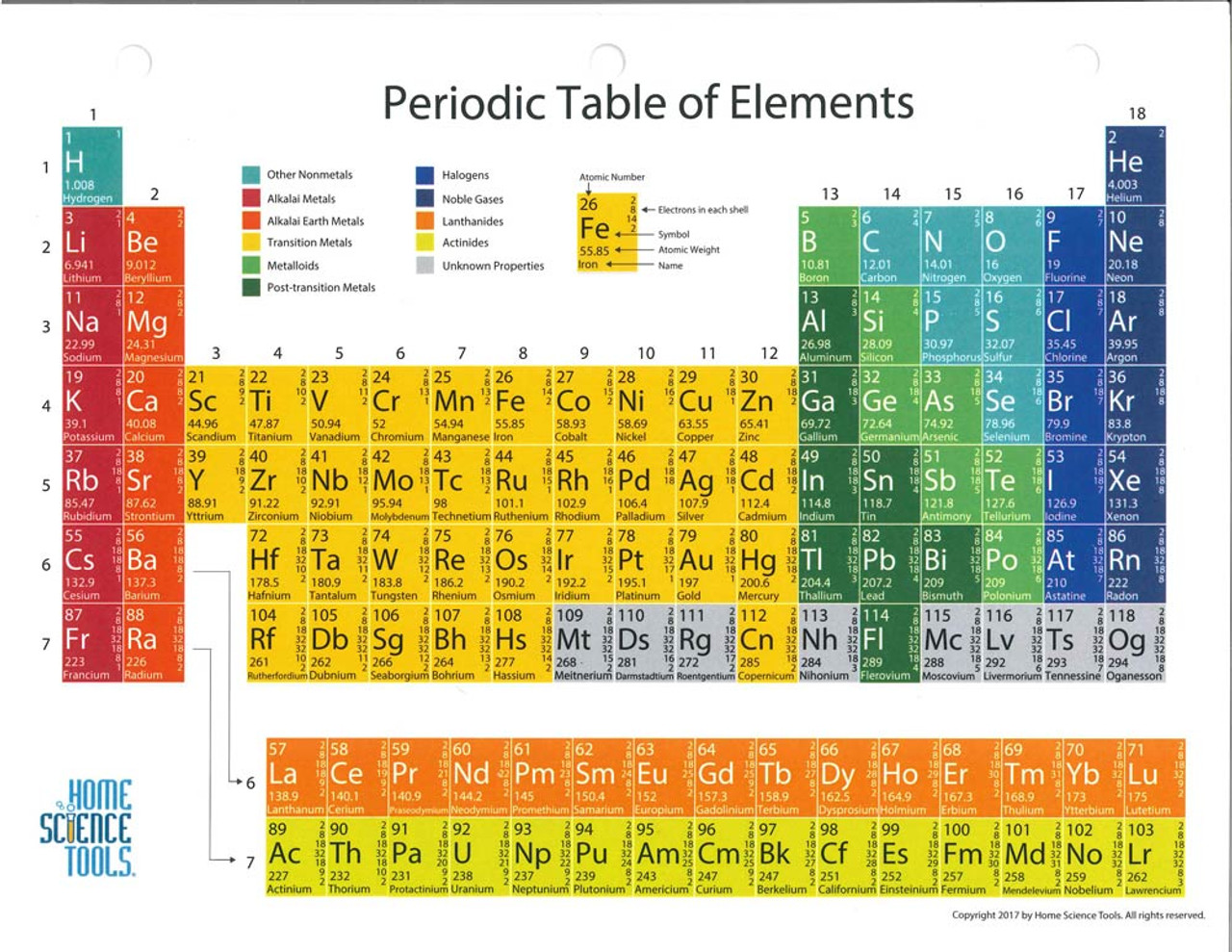 Glossy Periodic Table Of The Elements 8 12 X 11