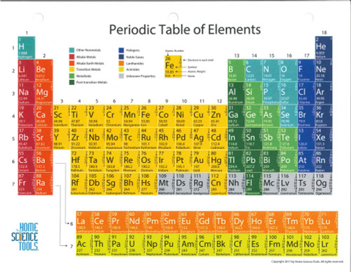 Glossy periodic table of the elements 8 12 x 11 periodic table urtaz