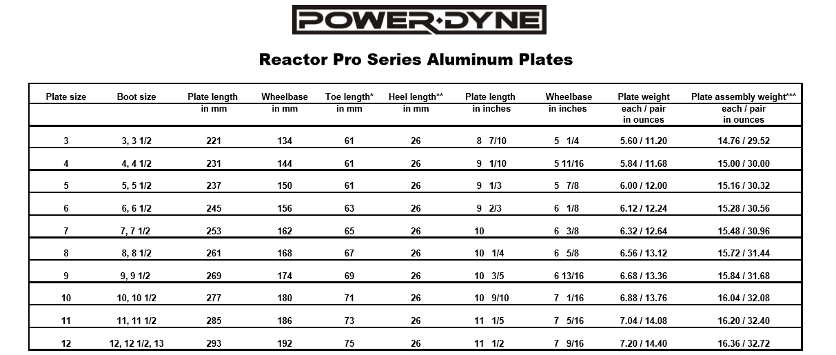 powerdyne-reactor-pro-series-plate-size-chart.png