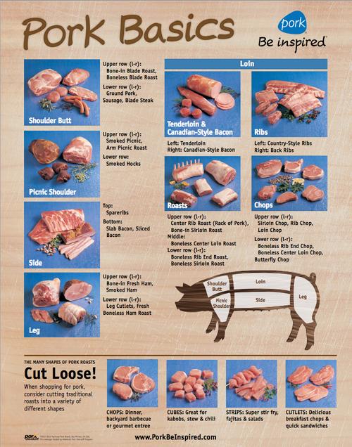 Pork Cut Poster