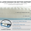 The Contour Cloud Mattress Topper patented 3 layer design provides support and alignment for a better nights sleep
