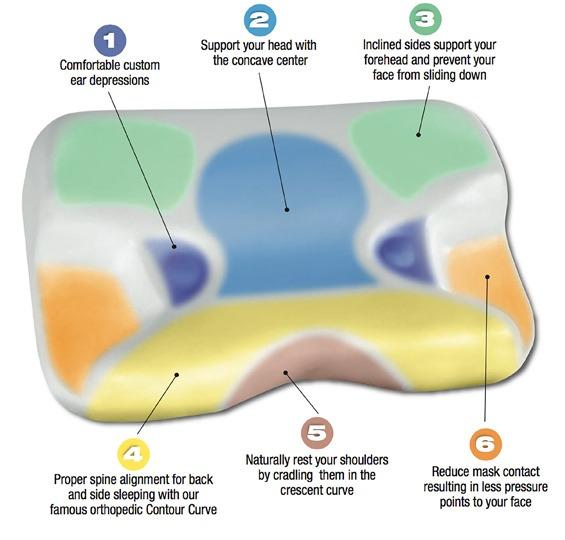 contour-cpap-pillow-2-pillow-featured-benefit-callouts.jpg