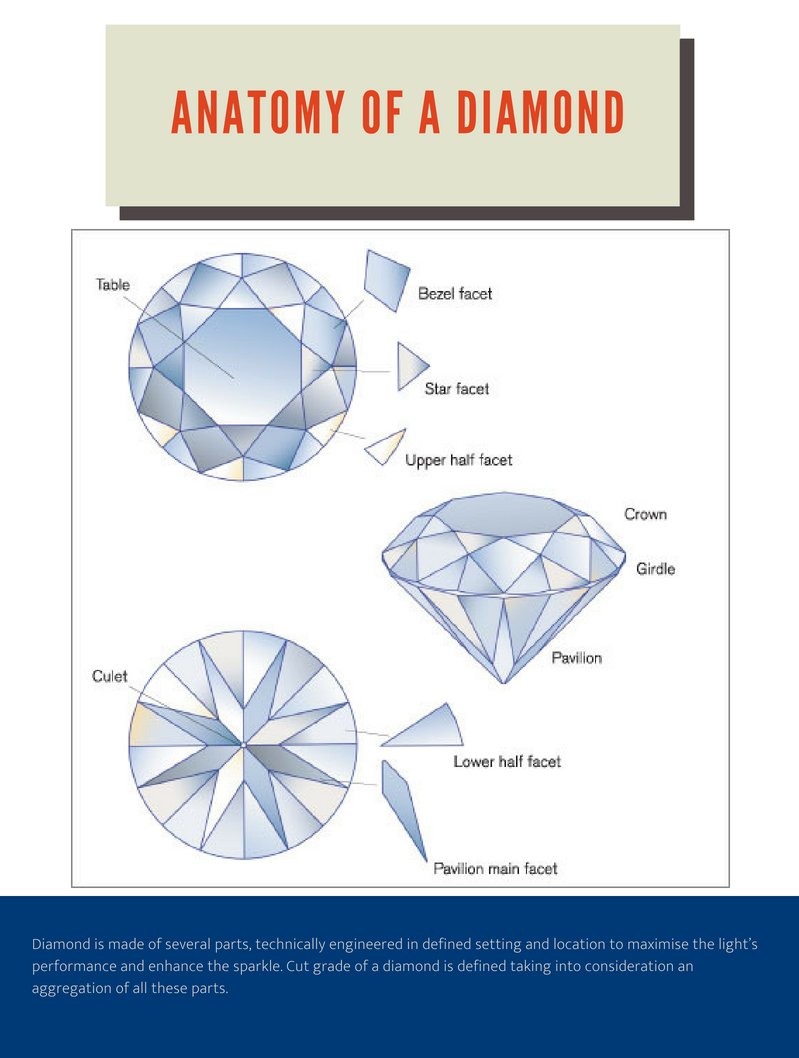 The Anatomy of a Diamond