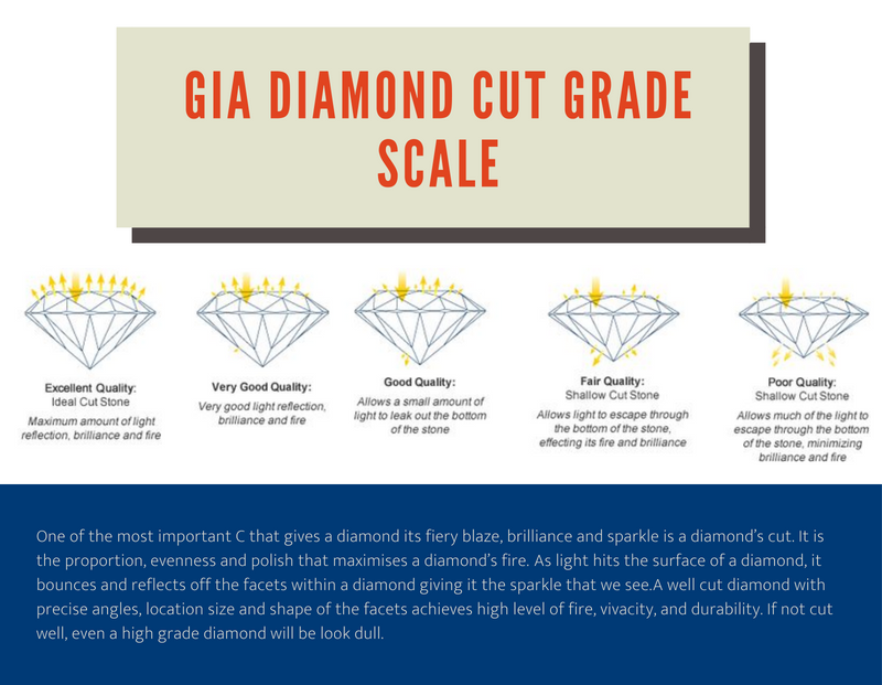 Scale of Cut Grade by GIA